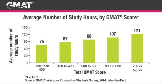 Tương quan giữa số giờ học và điểm GMAT mà thí sinh đạt được